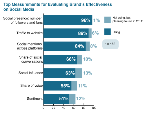 Top social media measurements for brand effectiveness