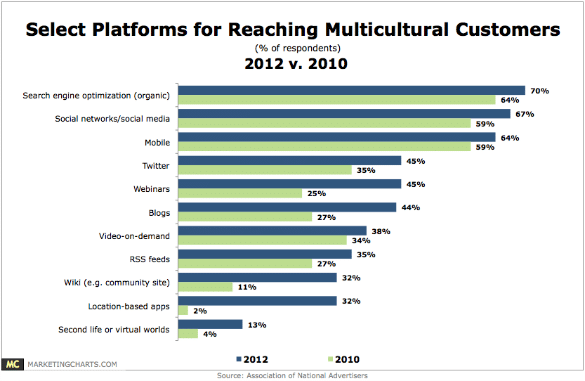 ANA Growing Platforms for Reaching Multiculturals
