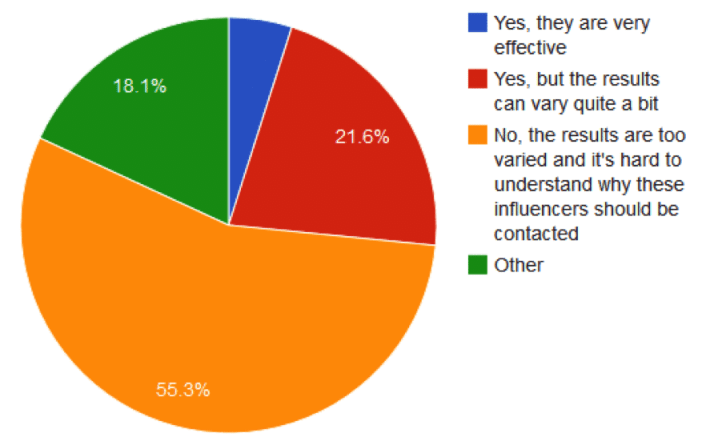 influence effect