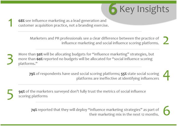 influence marketing survey