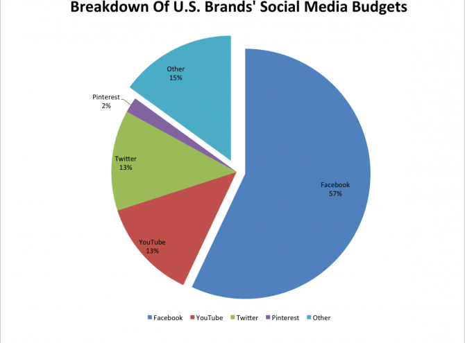 Social ad budgets in the US