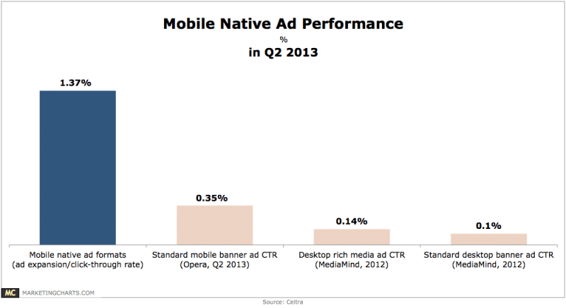 Celtra Mobile Native Ad Formats Performance in Q2 Aug2013