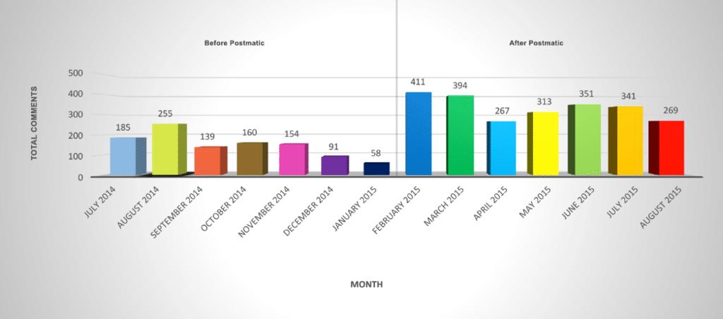 Danny Brown Postmatic stats