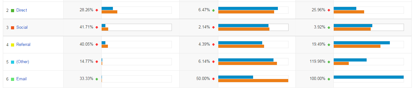 DB analytics traffic