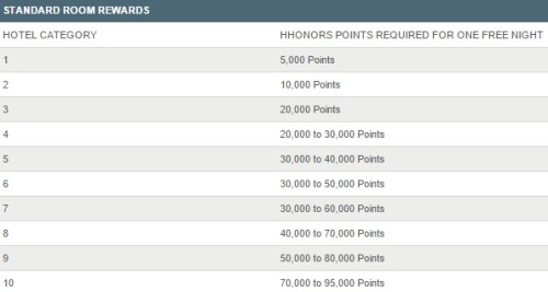 Hilton HHonors Rewards Chart.jpeg
