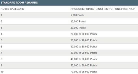 Hilton HHonors Rewards Chart