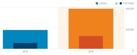 Stats ‹ Sirsyed College — WordPress.com.jpeg