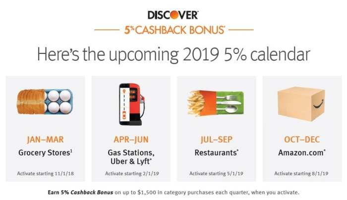 2019 Discover 5% Categories