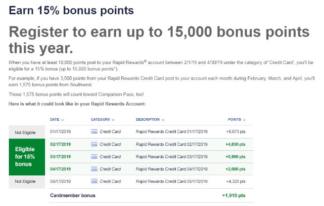 15% Bonus Points with Chase Southwest