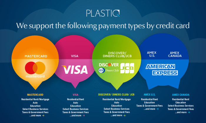 Guide to Credit Card Usage on Plastiq