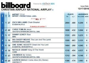 Danny Gokey's Rise is in 3rd place on Billboard Chart of 12 17 2016 Christian Airplay