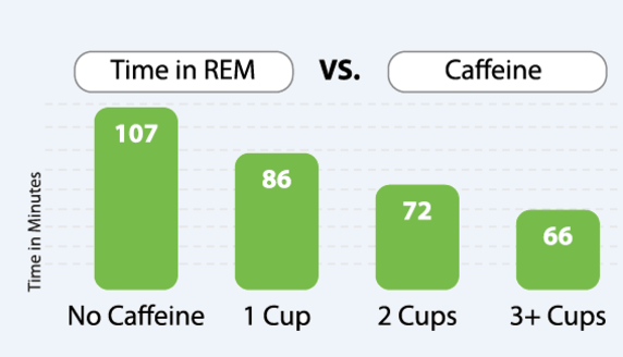 Insomnia thoughts - Sleep vs caffeine diagram - Taken from an article by DannyUK.com