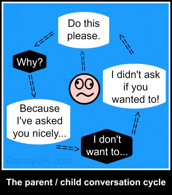 The parent-child conversation cycle