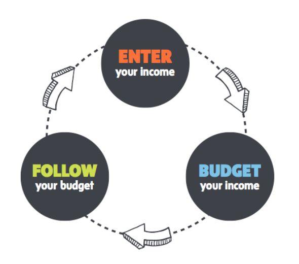 YNAB - Enter, budget, follow