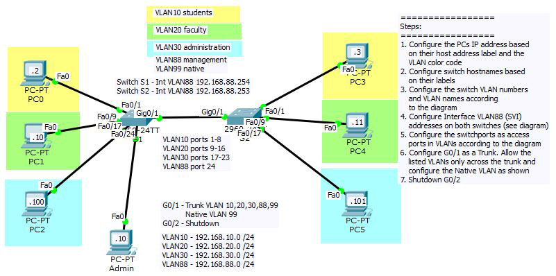 VLANs and Trunks Packet Tracer Activity | Danscourses