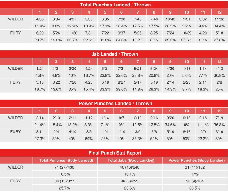 Deontay Wilder vs Tyson Fury - Compubox Punch Stats