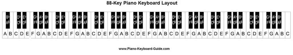 kunci dasar piano