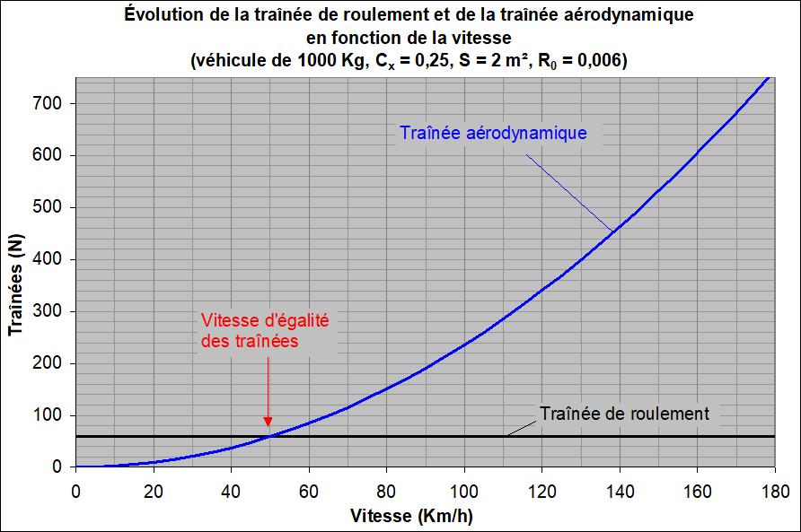 aerodynamisme vitesse