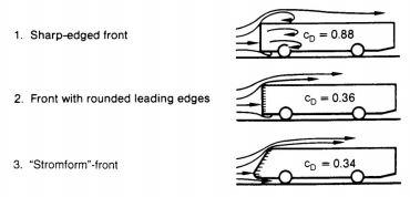 aerodynamisme avant