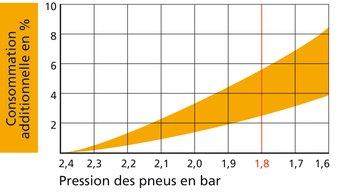 consommation pression pneus