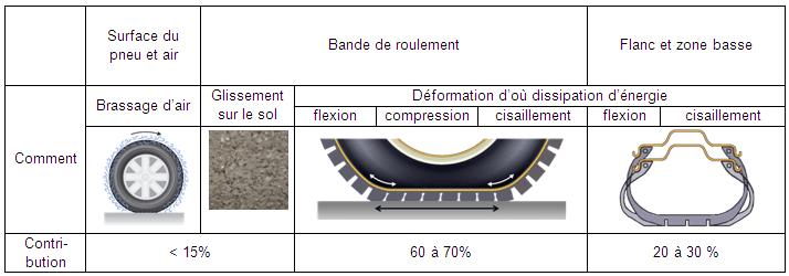 deformation pneu