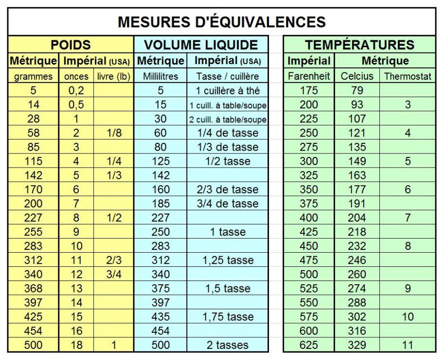 Table D Equivalence Pour Recettes Imperiales Et Metriques Dans Notre Maison