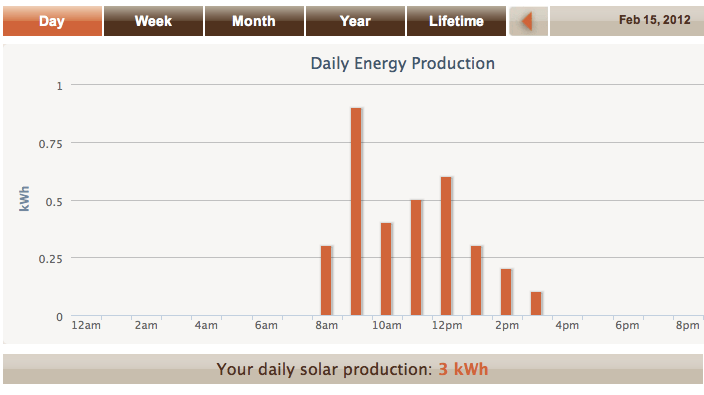 Rainy day and sunny day solar output graphs for last week (comparison) (1/2)