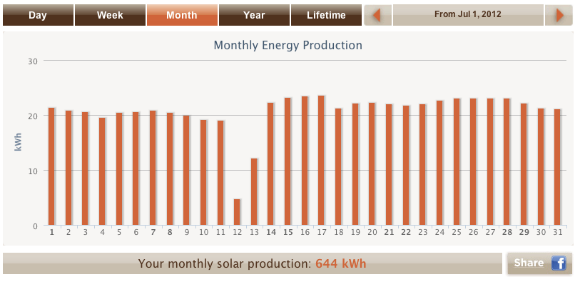 Solar output for July 2012, total output, system specs, total CO2 saved (1/3)