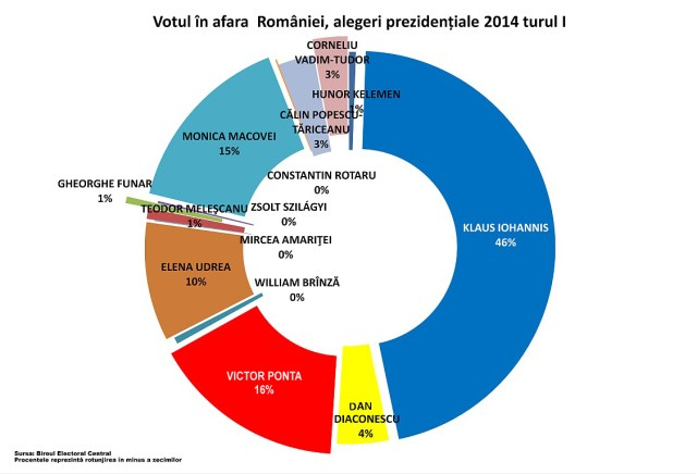 Rezultate turul I prezidentiale 2014 diaspora