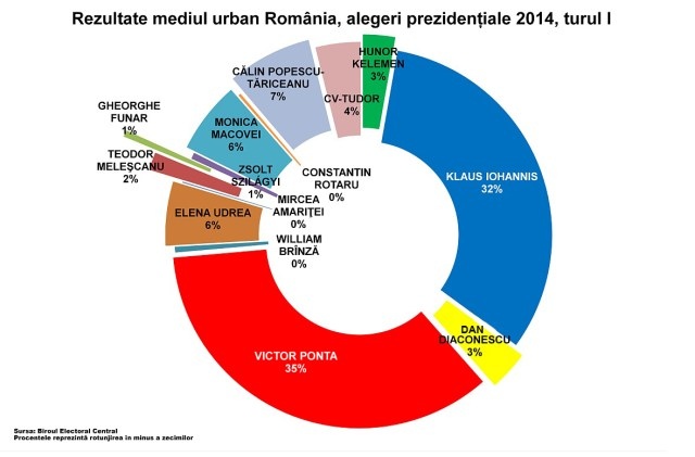 Rezultate turul I prezidentiale 2014 mediul urban
