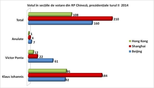 Votul in RP Chineza, pe sectii de votare la prezidentiale turul II 2014