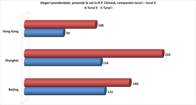 Votul in RP Chineza, prezidentiale 2014, comparativ turul I - turul II