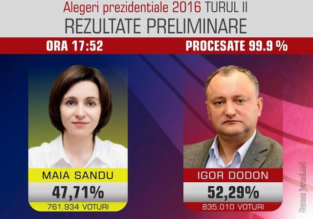Alegeri RM 2016