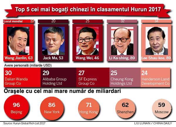 Top 5 miliardari chinezi 2017