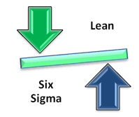 Lean needs Six Sigma