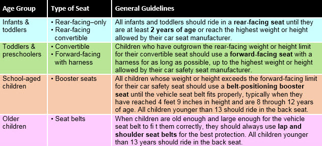 September 17th 23rd Is Car Seat Safety Week