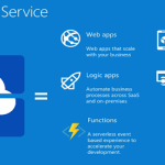 Create Azure Web Apps using PowerShell