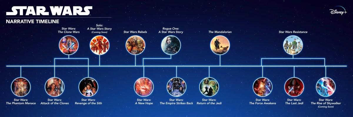 Star Wars Narrative Timeline