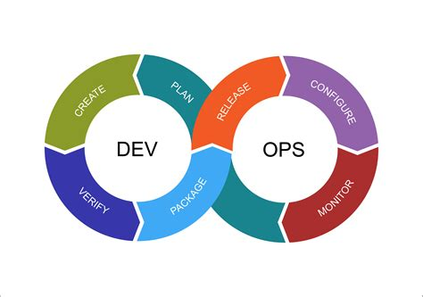 DevOps for Organizations