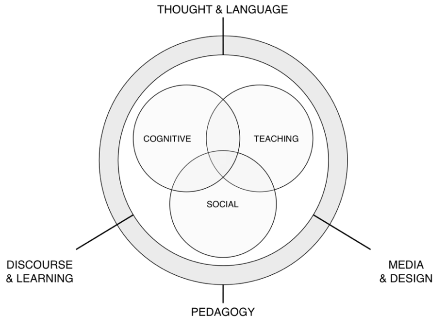 Figure 2 1 thesis concept map