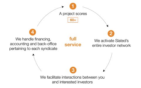 full-service-flow-chart