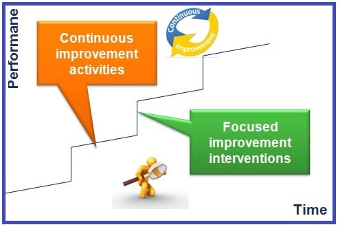 "A graph illustrating the difference between focused improvement and continuous improvement. The line goes up towards the right like a series of slightly angled steps. The step-up is labelled ""focused improvement interventions"" and the slightly angled piece is labelled ""continuous improvement activities"""