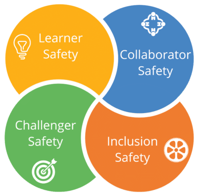 Four quadrant model showing learner, collaborator, inclusion and challenger safety