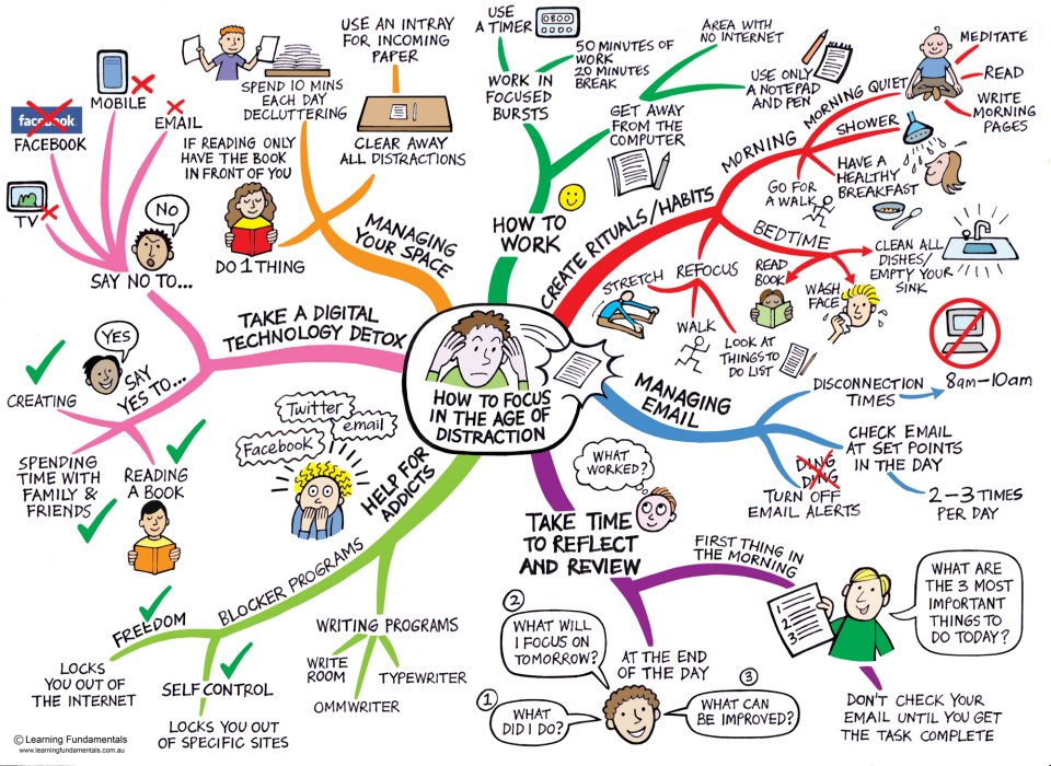 Graphic 'How to focus in the age of distraction' with suggested activities aligned in groups