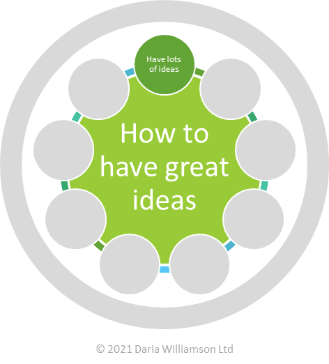 "Graphic. Centre circle ""How to have great ideas"". Smaller circle ""Have lots of ideas"""