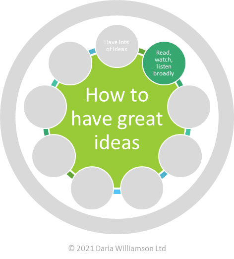 "Graphic. Centre circle ""How to have great ideas"". Smaller circle ""Read, watch, listen broadly"""