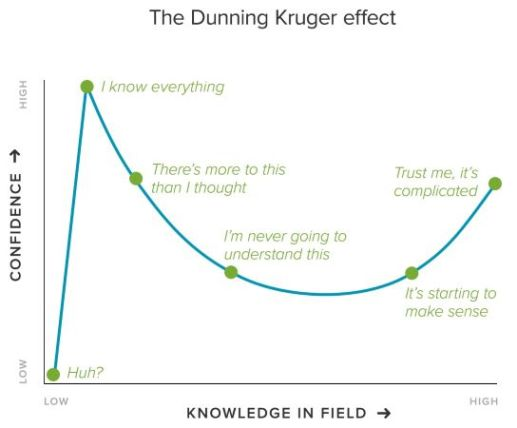 A graph of the Dunning-Kruger effect, showing our confidence of our expertise is highest when we know a little, and not as high when we are an expert