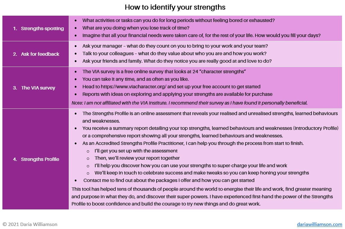 Image of table with tips on how to identify your personal strengths.