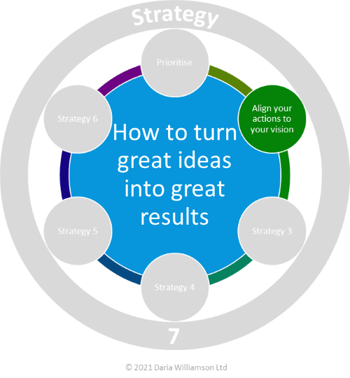 Graphic. Centre blue circle 'How to turn great ideas into great results'. Smaller bright green circle labelled 'Align your actions to your vision'.