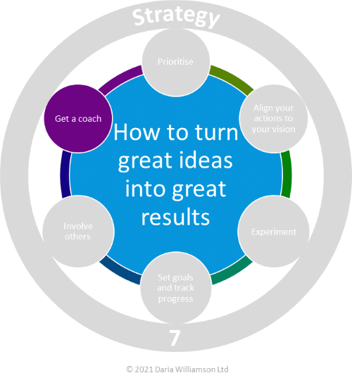 Graphic. Centre blue circle 'How to turn great ideas into great results'. Smaller purple circle labelled 'Get a coach'.